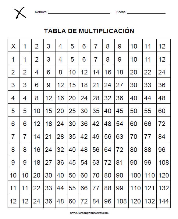 tablas de multiplicar para imprimir. tablas de multiplicar para